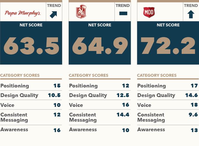 Brand Rankings MOD Pagliacci Papa Murphy's